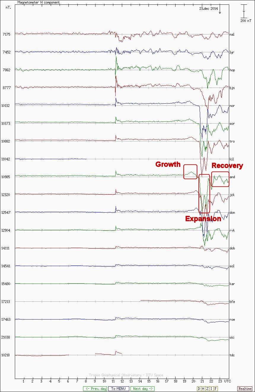 Annotated Magnetometer Plot of Geomagnetic Substorm